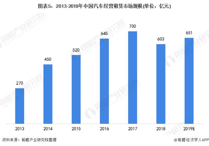 图表5:2013-2019年中国汽车经营租赁市场规模(单位:亿元)