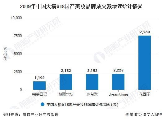 2019年中国天猫618国产美妆品牌成交额增速统计情况