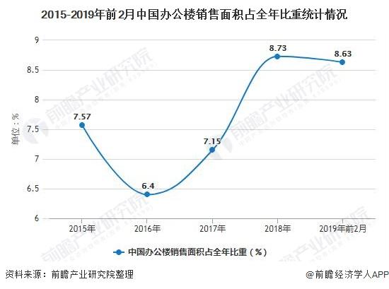 2015-2019年前2月中国办公楼销售面积占全年比重统计情况
