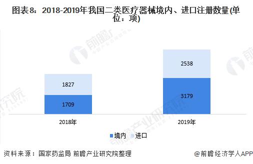 图表8:2018-2019年我国二类医疗器械境内、进口注册数量(单位:项)