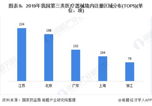 图表9:2019年我国第三类医疗器械境内注册区域分布(TOP5)(单位:项)