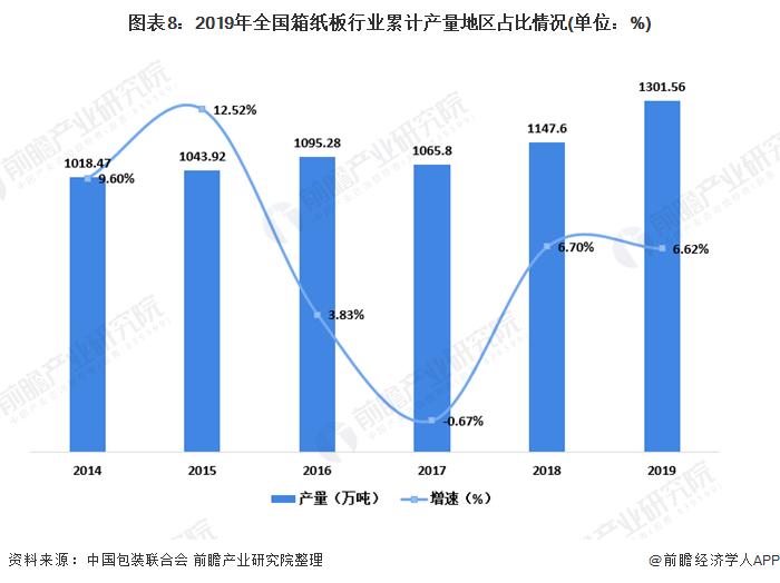图表8:2019年全国箱纸板行业累计产量地区占比情况(单位:%)