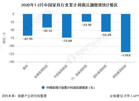 2020年1-2月中国家具行业累计利润总额增速统计情况