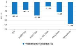 2020年1-2月中国家具行业市场分析:<em>零售额</em>超140亿元 利润总额增速下降将近7成