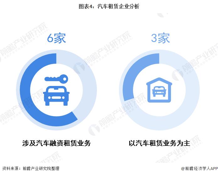 图表4:汽车租赁企业分析