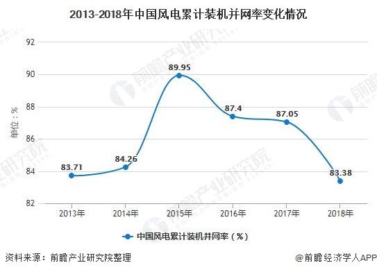 2013-2018年银河平台风电累计装机并网率变化情况