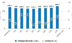 2020年1-2月中国制盐行业市场分析:<em>原盐</em><em>产量</em>超470万吨 烧碱<em>产量</em>突破500万吨