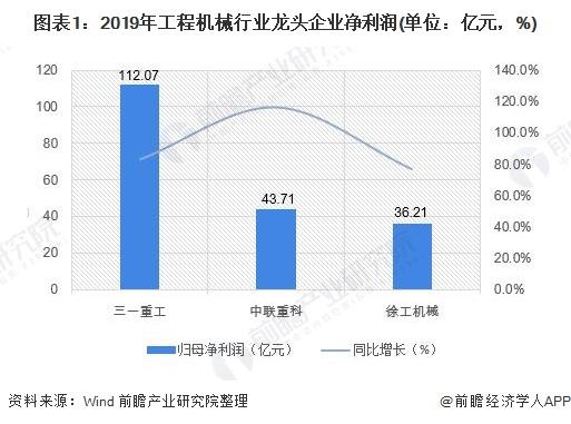 图表1:2019年工程机械行业龙头企业净利润(单位:亿元,%)
