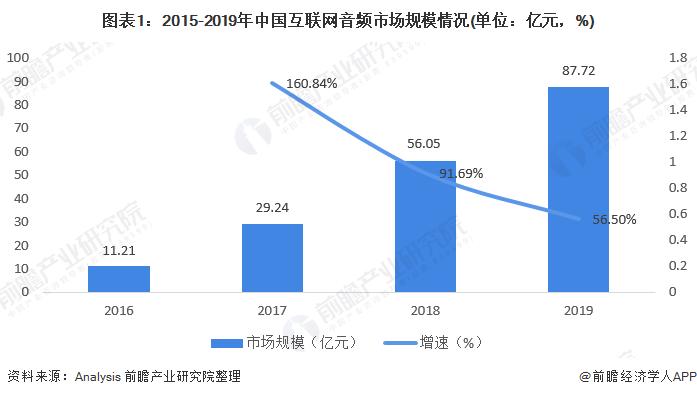 图表1:2015-2019年中国互联网音频市场规模情况(单位:亿元,%)