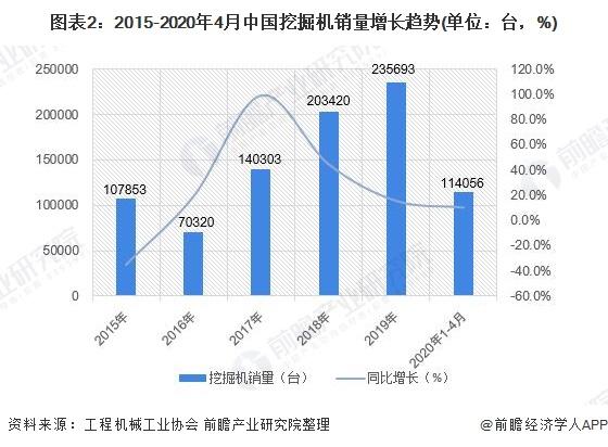 图表2:2015-2020年4月中国挖掘机销量增长趋势(单位:台,%)
