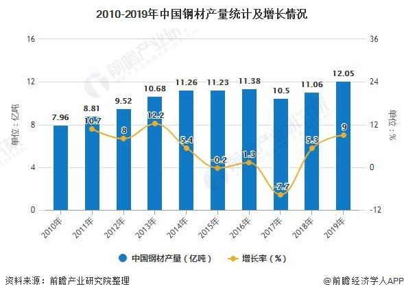 2010-2019年中国钢材产量统计及增长情况