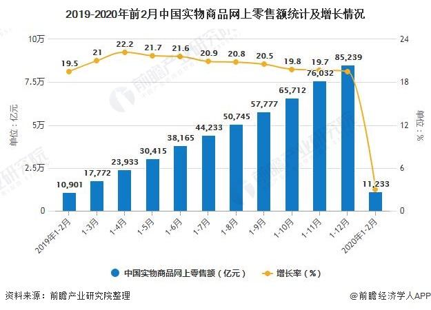 2019-2020年前2月中国实物商品网上零售额统计及增长情况