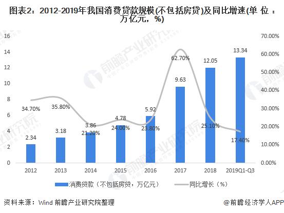 图表2:2012-2019年我国消费贷款规模(不包括房贷)及同比增速(单位:万亿元,%)