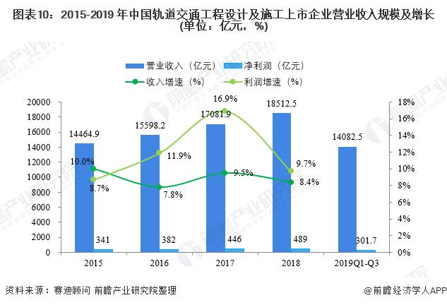 图表10:2015-2019 年中国轨道交通工程设计及施工上市企业营业收入规模及增长(单位:亿元,%)