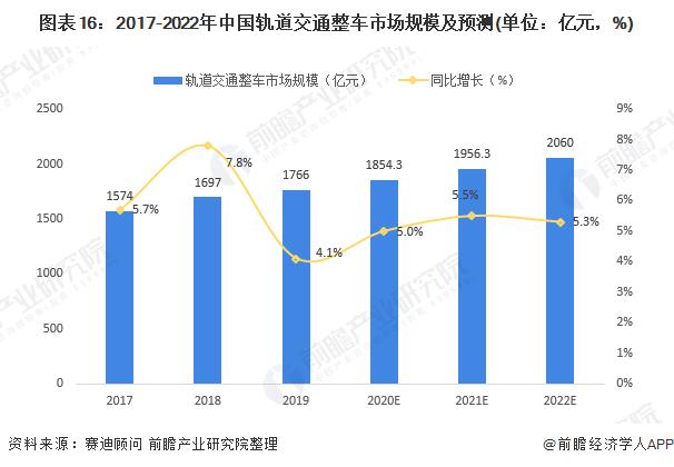 图表16:2017-2022年中国轨道交通整车市场规模及预测(单位:亿元,%)