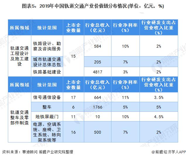 图表5:2019年中国轨道交通产业价值链分布情况(单位:亿元,%)