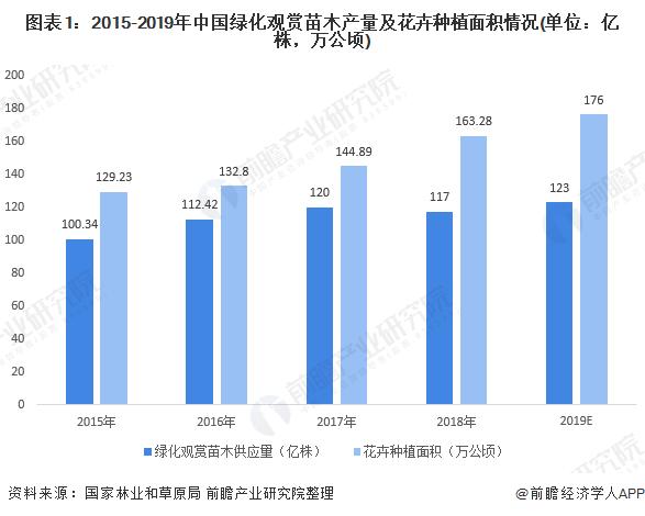 图表1:2015-2019年中国绿化观赏苗木产量及花卉种植面积情况(单位:亿株,万公顷)