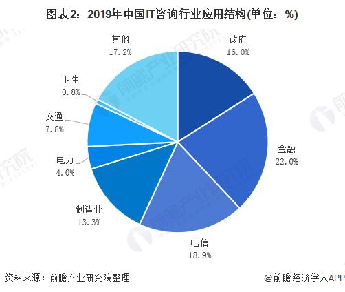 图表2:2019年中国IT咨询行业应用结构(单位:%)
