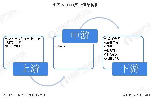 图表2:LED产业链结构图