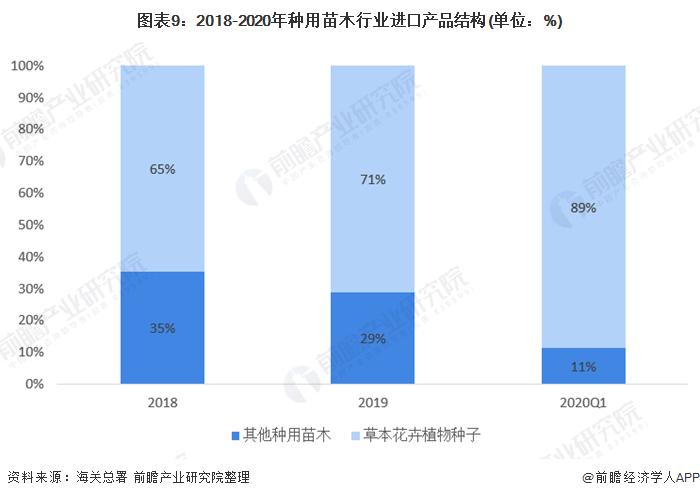图表9:2018-2020年种用苗木行业进口产品结构(单位:%)