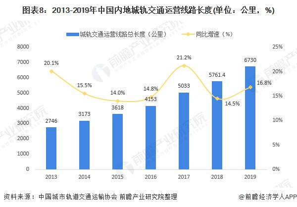 图表8:2013-2019年中国内地城轨交通运营线路长度(单位:公里,%)