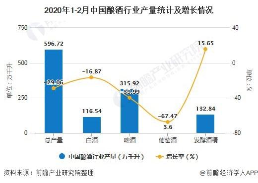 2020年1-2月中国酿酒行业产量统计及增长情况