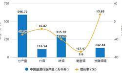 2020年1-2月中国<em>白酒</em>行业市场分析:产量突破百万千斤 销售收入将近900亿元