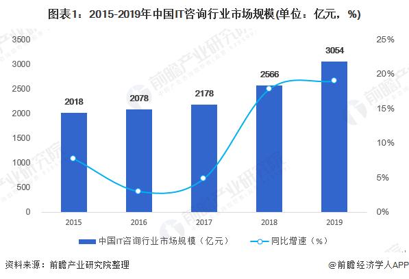 图表1:2015-2019年中国IT咨询行业市场规模(单位:亿元,%)