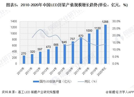 图表5:2010-2020年中国LED封装产值规模增长趋势(单位:亿元,%)