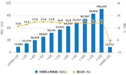 2020年1-2月中国零售行业市场分析:<em>社会消费品</em><em>零售总额</em>突破5万亿元 同降20.5%