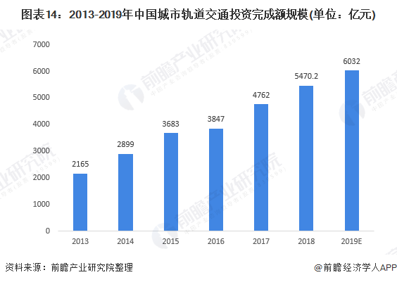 图表14:2013-2019年中国城市轨道交通投资完成额规模(单位:亿元)