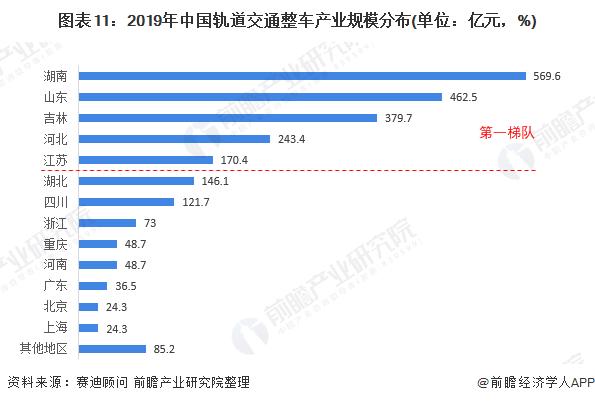 图表11:2019年中国轨道交通整车产业规模分布(单位:亿元,%)