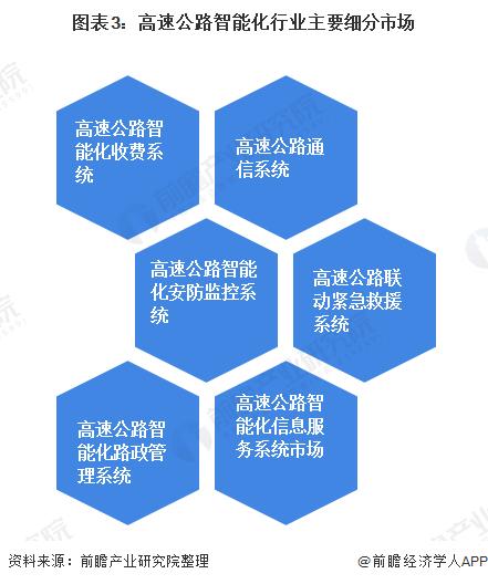 图表3:高速公路智能化行业主要细分市场