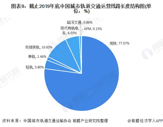 图表9:截止2019年底中国城市轨道交通运营线路长度结构图(单位:%)