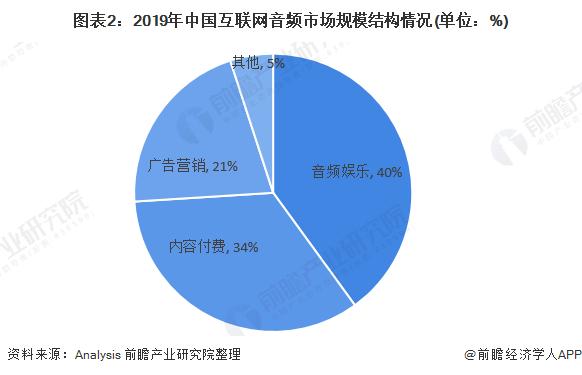 图表2:2019年中国互联网音频市场规模结构情况(单位:%)