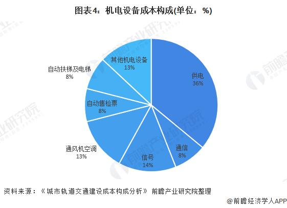 图表4:机电设备成本构成(单位:%)