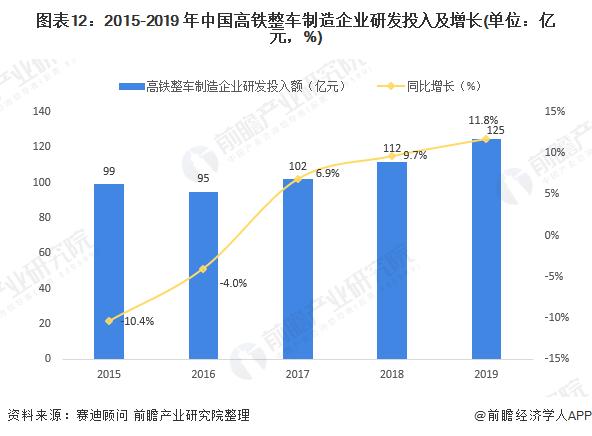 图表12:2015-2019 年中国高铁整车制造企业研发投入及增长(单位:亿元,%)