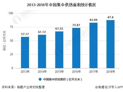 2013-2018年中国集中供热面积统计情况