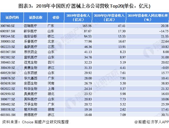 圖表3:2019年中國醫療器械上市公司營收Top20(單位:億元)