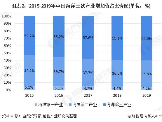 图表2:2015-2019年中国海洋三次产业增加值占比情况(单位:%)