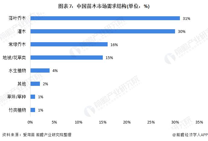 图表7:中国苗木市场需求结构(单位:%)