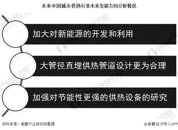 未来中国城市供热行业未来发展方向分析情况