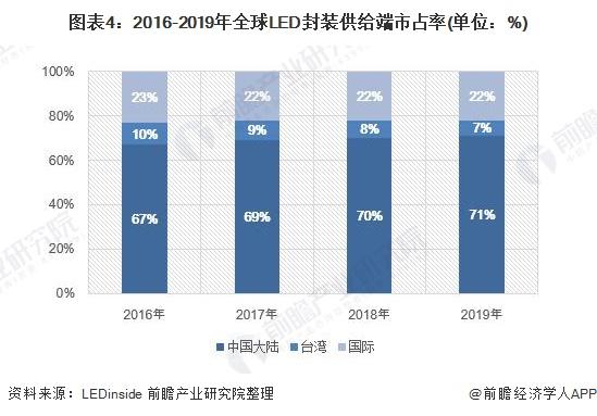 图表4:2016-2019年全球LED封装供给端市占率(单位:%)