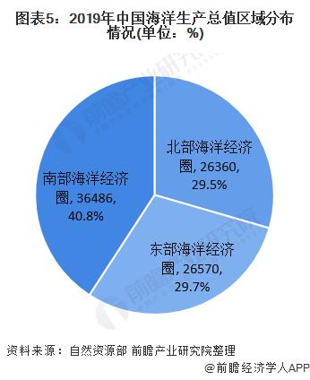 图表5:2019年中国海洋生产总值区域分布情况(单位:%)