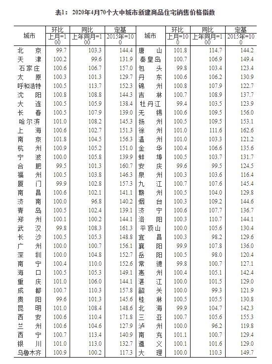 4月70城房价延续微涨态势