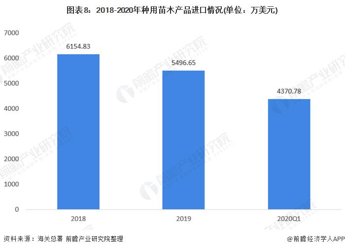图表8:2018-2020年种用苗木产品进口情况(单位:万美元)