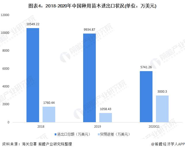 图表4:2018-2020年中国种用苗木进出口状况(单位:万美元)