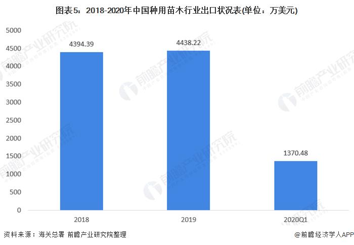 图表5:2018-2020年中国种用苗木行业出口状况表(单位:万美元)