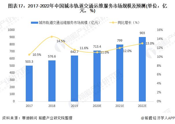 图表17:2017-2022年中国城市轨道交通运维服务市场规模及预测(单位:亿元,%)