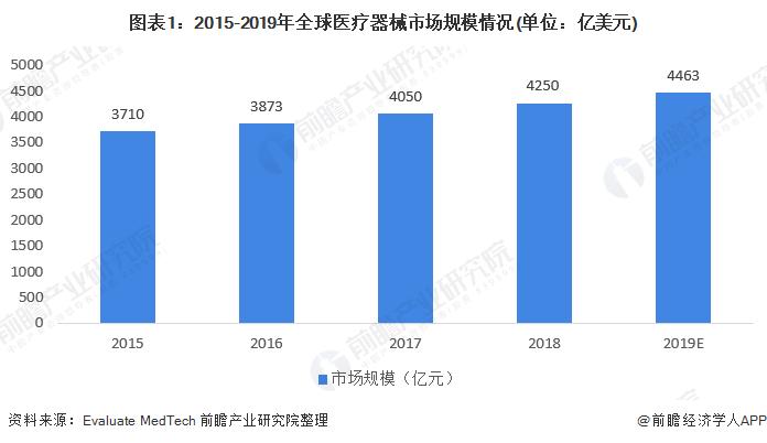 圖表1:2015-2019年全球醫療器械市場規模情況(單位:億美元)